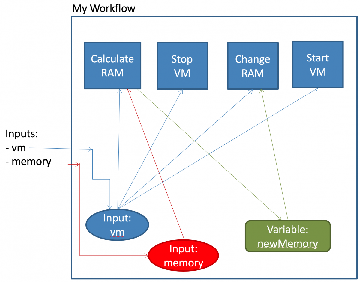 vRealie Orchestrator inputs and variables