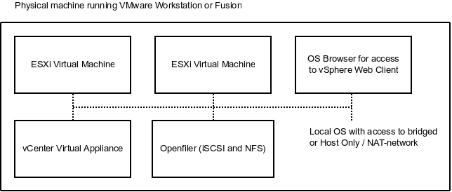 Ideas for a vSphere home lab in Workstation or Fusion
